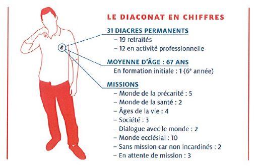 Le diaconat en chiffres dans le diocèse de Saint Dié
