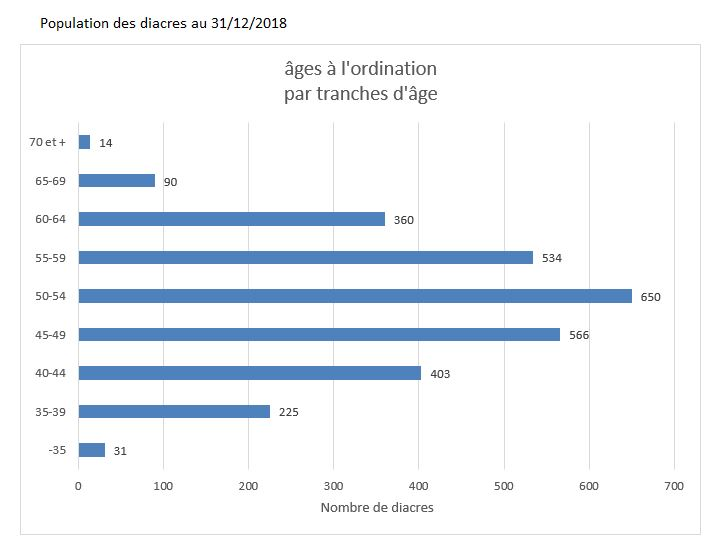 age à l'ordination par tranches d'age au 31-12-2018