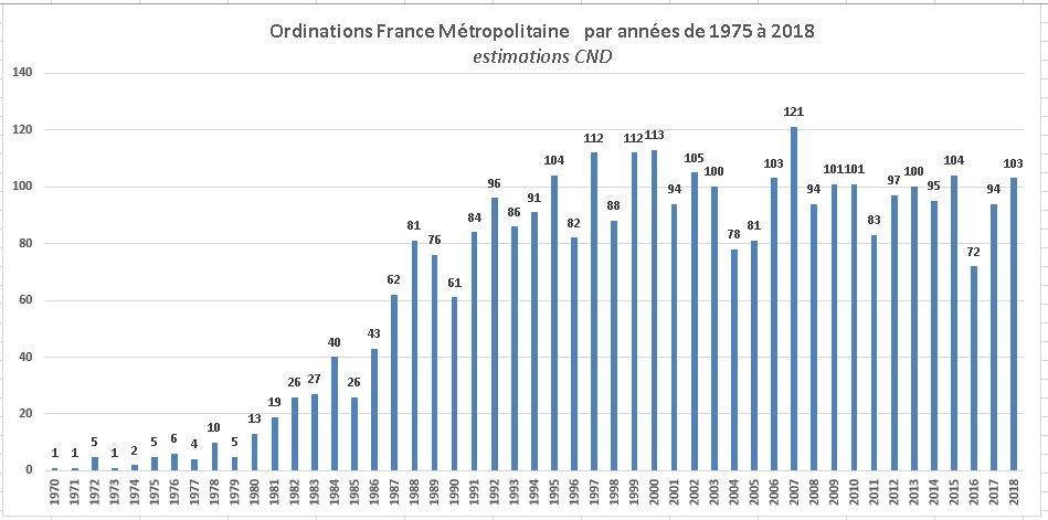 ordinationsfrance metropolitaine de 1975 a 2018